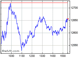Intraday Nasdaq Composite chart