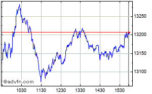 Nasdaq-100 (Drm) Intraday Chart Monday, 20 May 2013