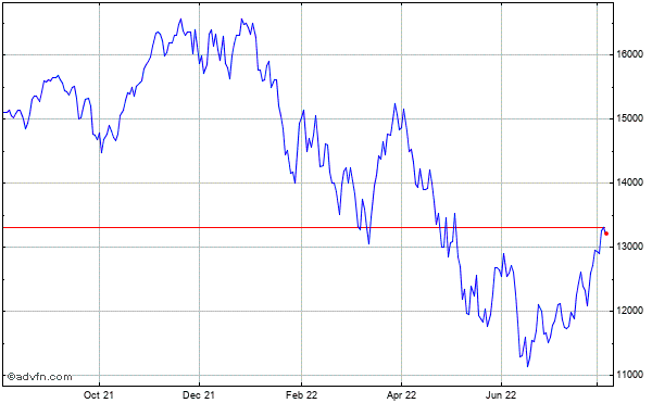 Nasdaq-100 (Drm) Historical Chart May 2012 to May 2013
