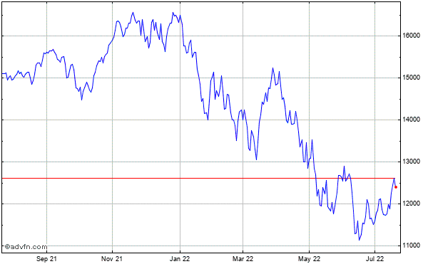 Nasdaq-100 (Drm) Historical Chart September 2013 to September 2014