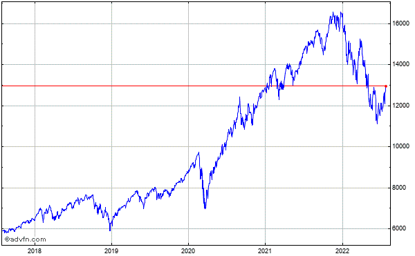 Nasdaq-100 (Drm) 5 Year Historical Chart September 2009 to September 2014
