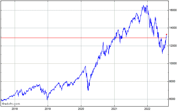 Nasdaq-100 (Drm) 5 Year Historical Chart May 2008 to May 2013