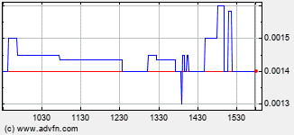 Viper Networks, (PN Intraday Stock Chart