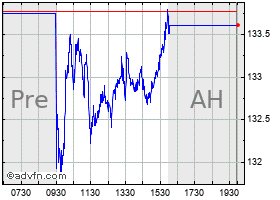 Intraday Agilent chart