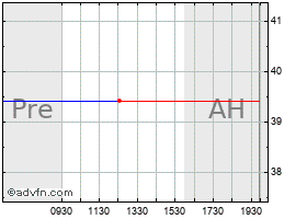 Intraday Agilent Technologies CL Wd chart