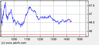 Alcoa Intraday Stock Chart