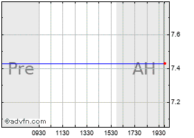 Intraday Airtran chart