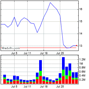 Aarons, Inc. Monthly Stock Chart August 2014 to September 2014