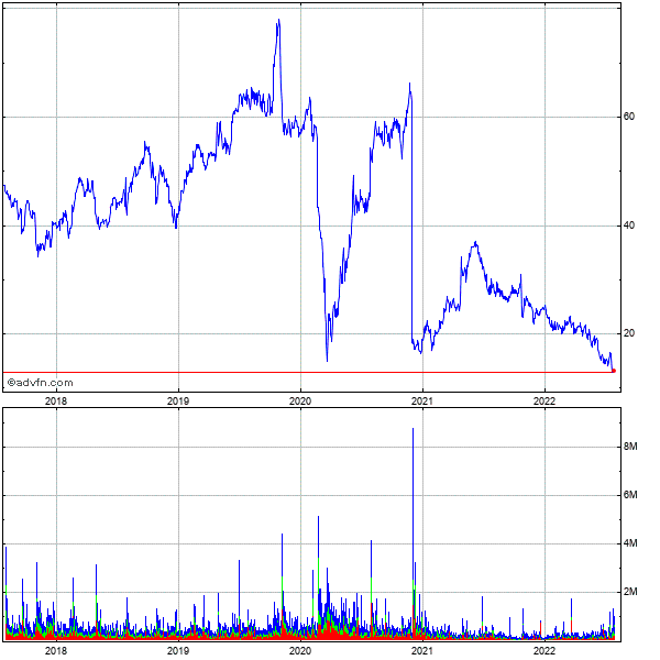 Aarons, Inc. 5 Year Historical Stock Chart September 2009 to September 2014