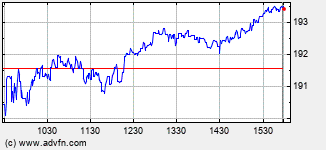 Advance Auto Parts Intraday Stock Chart