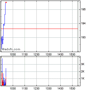 Advance Auto Parts Intraday Stock Chart Saturday, 01 November 2014