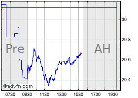 Intraday Abb chart