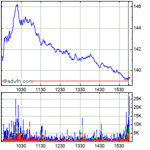 Amerisourcebergen Corp. Intraday Stock Chart Friday, 06 March 2015
