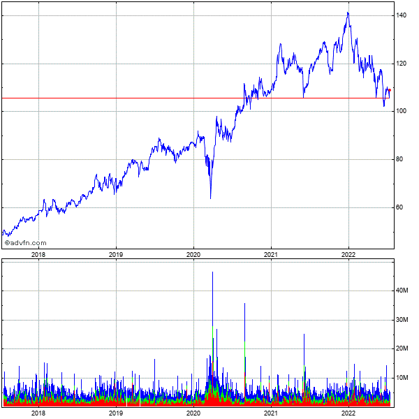 Abbott Laboratories 5 Year Historical Stock Chart May 2008 to May 2013