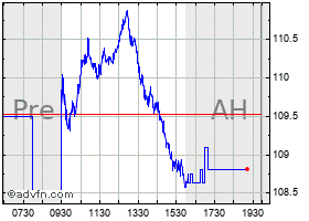 Intraday Abbott labs chart
