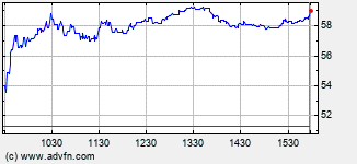 Aca Capital Intraday Stock Chart