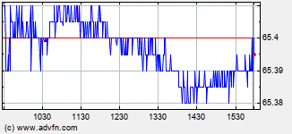 American Campus Intraday Stock Chart