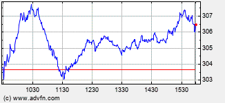 Accenture Intraday Stock Chart