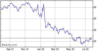 Alberto-culver Co (new) Historical Stock Chart May 2012 to May 2013