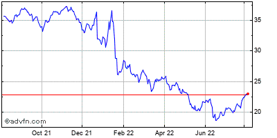 Alberto-culver Co (new) Historical Stock Chart January 2014 to January 2015