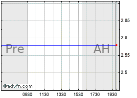 Intraday Accuride chart