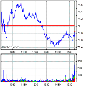 Archer Daniels Midland Co. Intraday Stock Chart Saturday, 10 October 2015