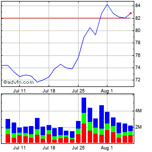Archer Daniels Midland Co. Monthly Stock Chart September 2015 to October 2015