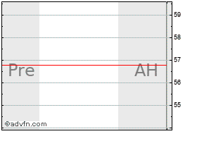 Intraday Alliance Data chart