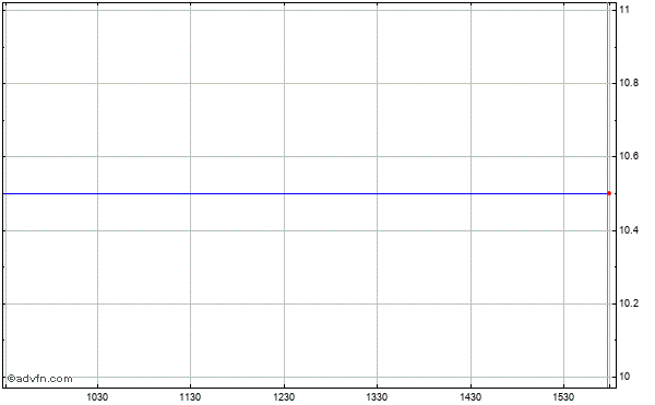 Advance America Cash Advance Centers Intraday Stock Chart Wednesday, 22 October 2014