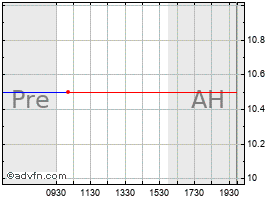 Intraday Advance America chart
