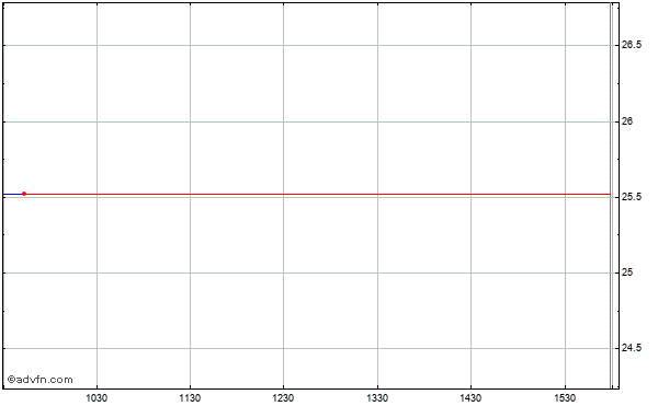 Aegon N.v. Intraday Stock Chart Friday, 24 May 2013