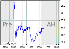 Intraday American Equity Life chart