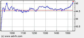 Aercap N.V. Ordinary Shares Intraday Stock Chart