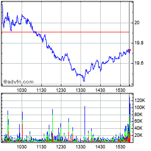 Aes Corp. Intraday Stock Chart Wednesday, 22 May 2013