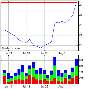 Aes Corp. Monthly Stock Chart October 2014 to October 2014