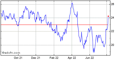 Aes Corp. Historical Stock Chart January 2014 to January 2015