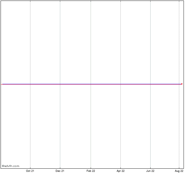 My Recent Stock Quotes: Aetna Stock Chart