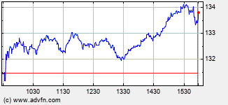 American Financial Intraday Stock Chart