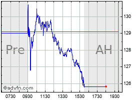Intraday American Financial chart