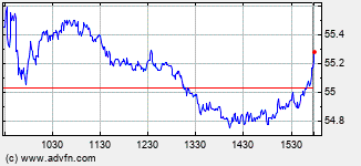 Aflac Intraday Stock Chart