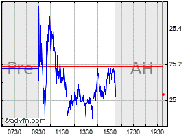 Intraday Angelica chart