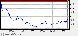 Agere Systems Intraday Stock Chart