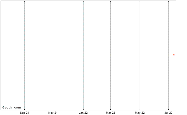 Agrium, Inc. Historical Stock Chart July 2014 to July 2015