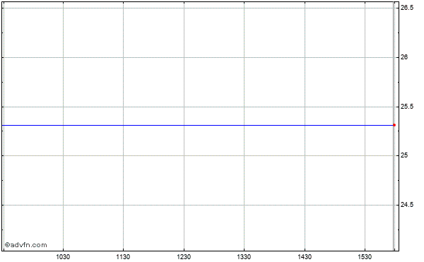 Allied Irish Banks Intraday Stock Chart Saturday, 25 October 2014