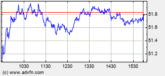 American International Intraday Stock Chart