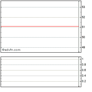 American International Grp. Intraday Stock Chart Monday, 22 September 2014