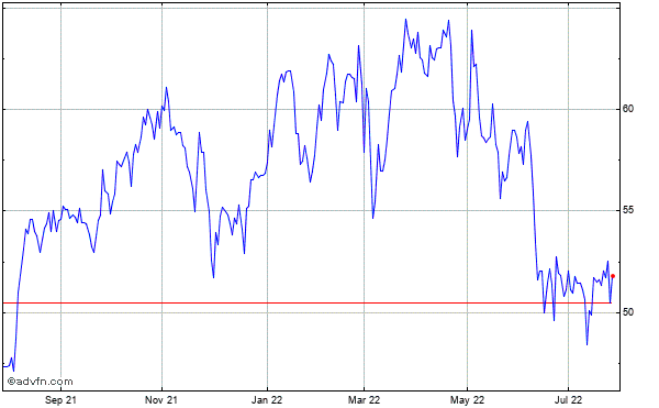 American International Grp. Historical Stock Chart September 2013 to September 2014