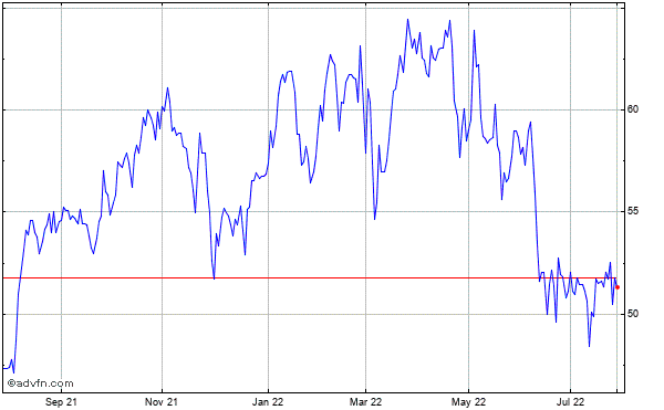 American International Grp. Historical Stock Chart May 2012 to May 2013