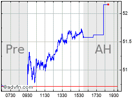 Intraday American International chart
