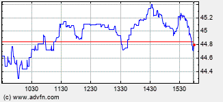 A A R Intraday Stock Chart